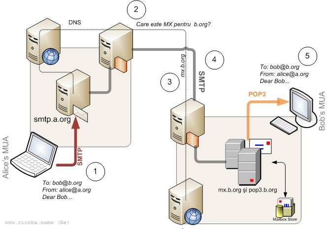 Transmisia mesajelor utilizînd SMTP şi POP3