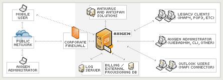 Soluţia tehnologică Axigen pentru sisteme de poştă  electronică